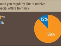 Why we are the most preferred Service Providers for the Promotional Industry